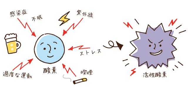 活性酸素のイラスト